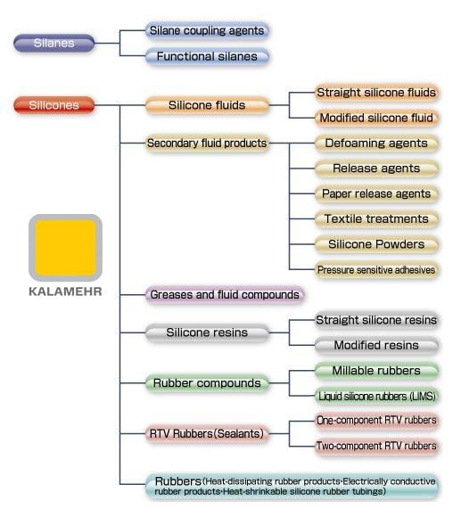 محصولات سیلیکونی