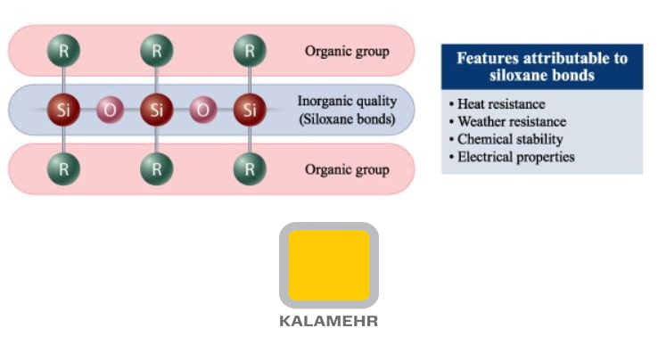 ویژگی های ترکیبات سیلیکون