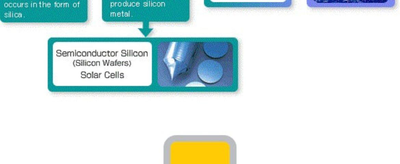 سیلیکون چیست؟درباره سیلیکون چقدر می دانید؟